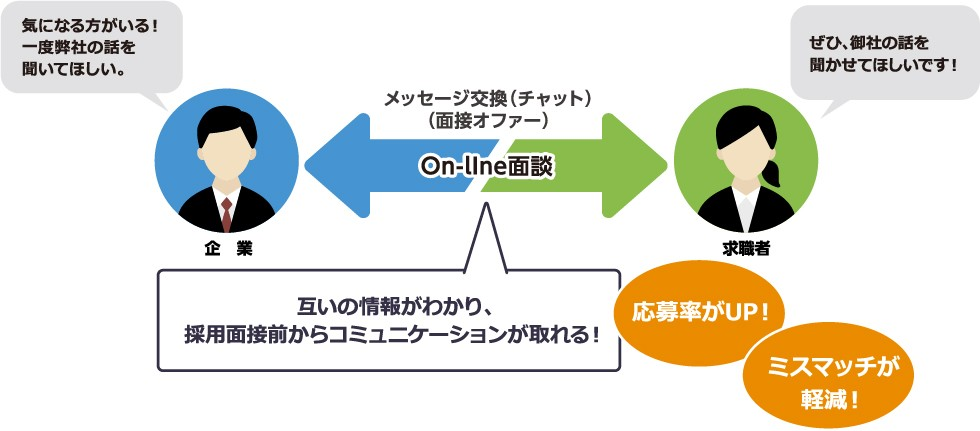 On-line面談による相互コミュニケーションの図